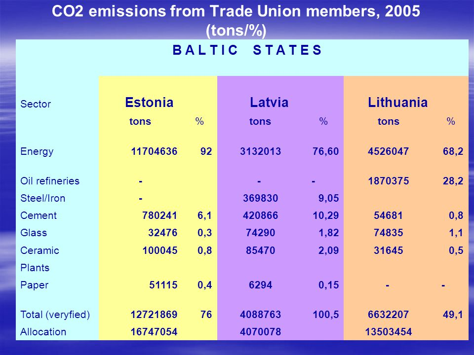 CO2 emissions from Trade Union members, 2005 (tons/%)
