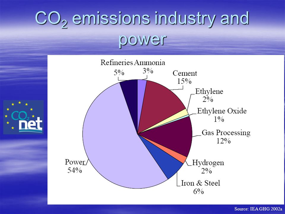 CO2 emissions industry and power