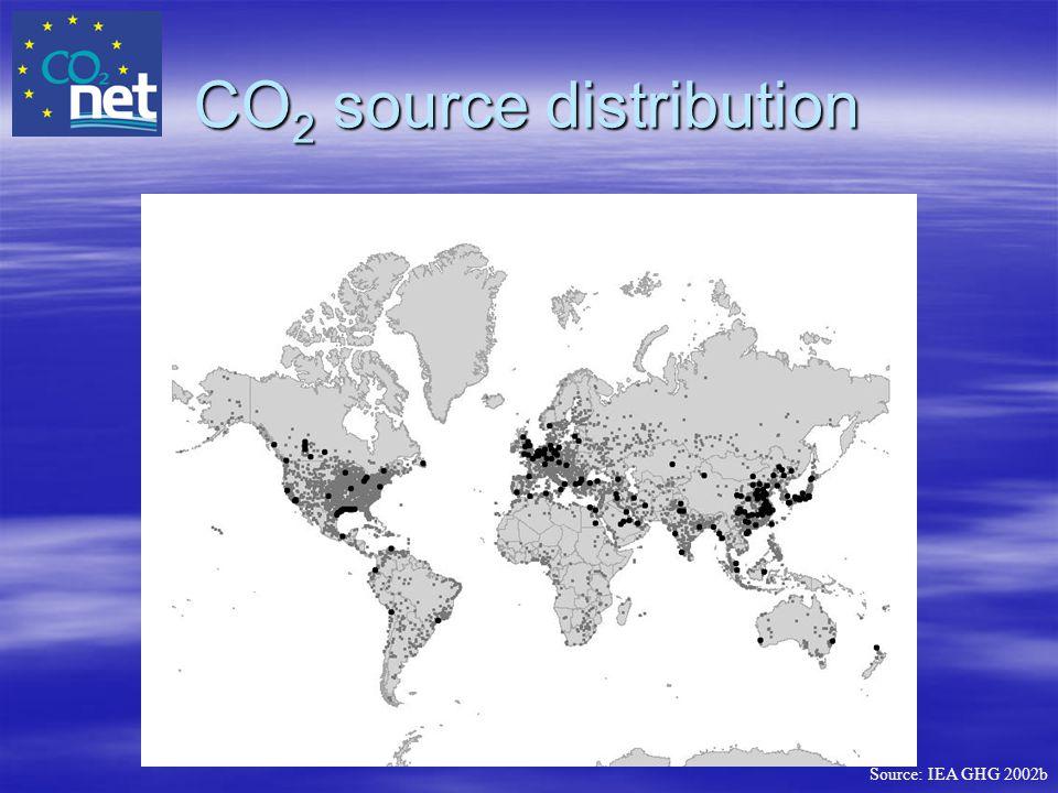 CO2 source distribution