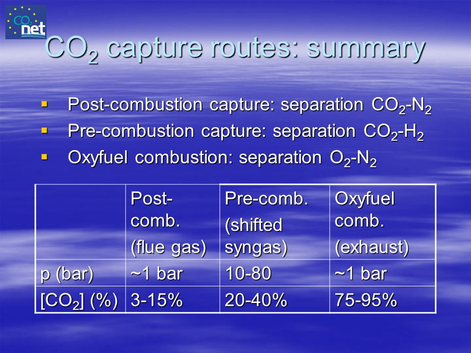 CO2 capture routes: summary