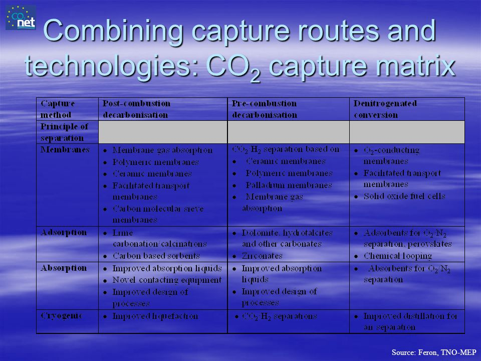 Combining capture routes and technologies: CO2 capture matrix