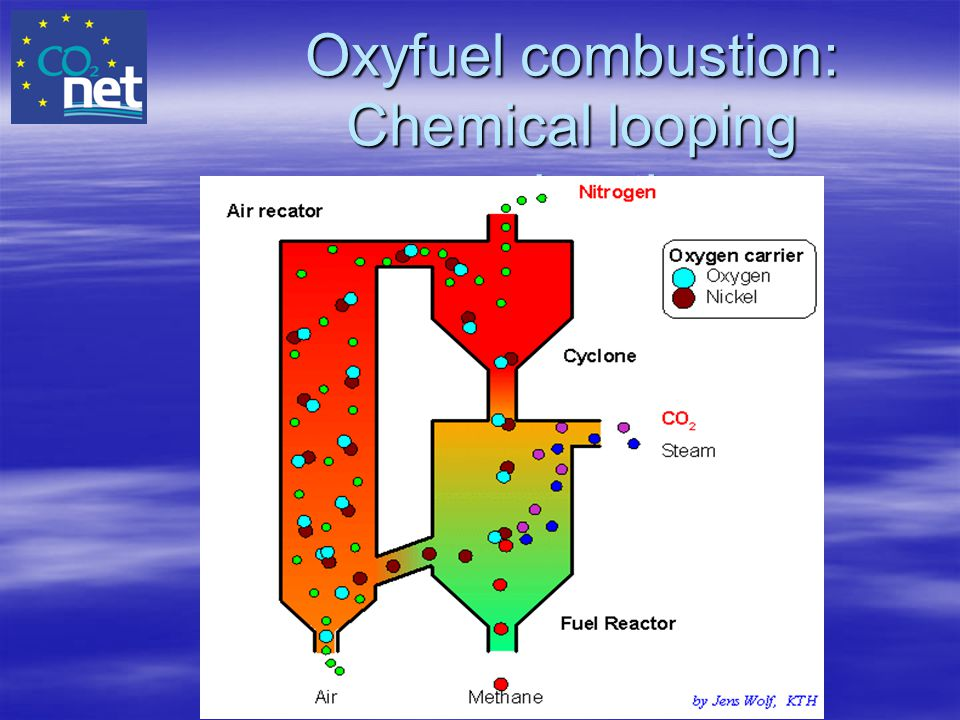 Oxyfuel combustion: Chemical looping combustion