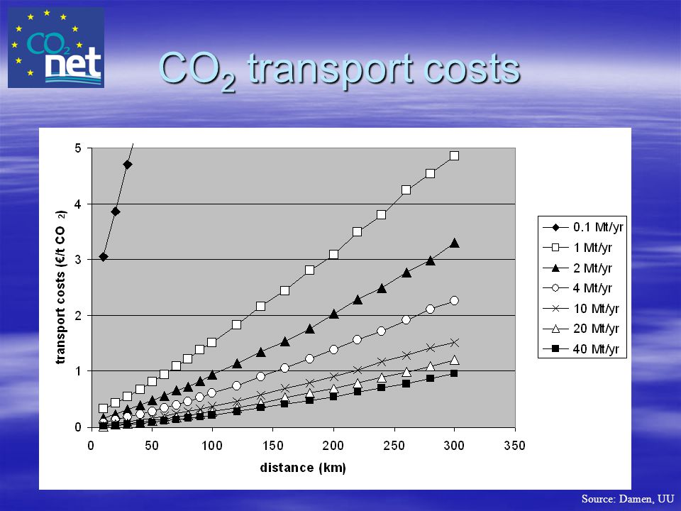 CO2 transport costs
