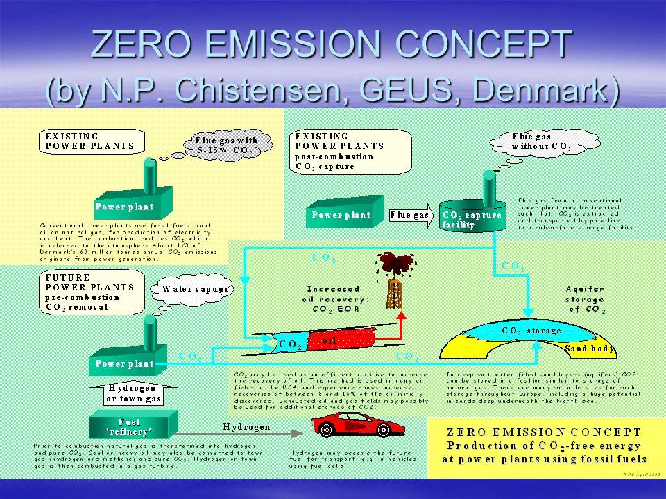 ZERO EMISSION CONCEPT (by N.P. Chistensen, GEUS, Denmark)