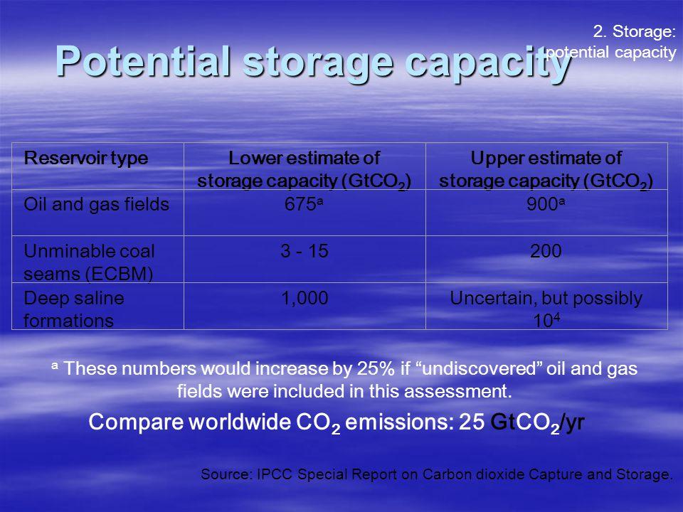 Potential storage capacity