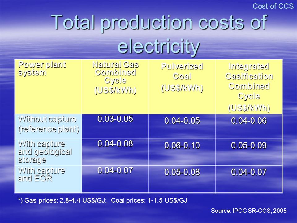 Total production costs of electricity