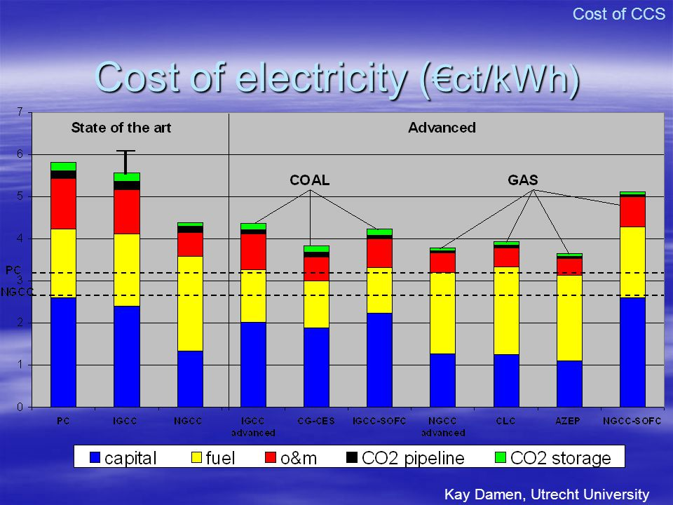 Cost of electricity (€ct/kWh)