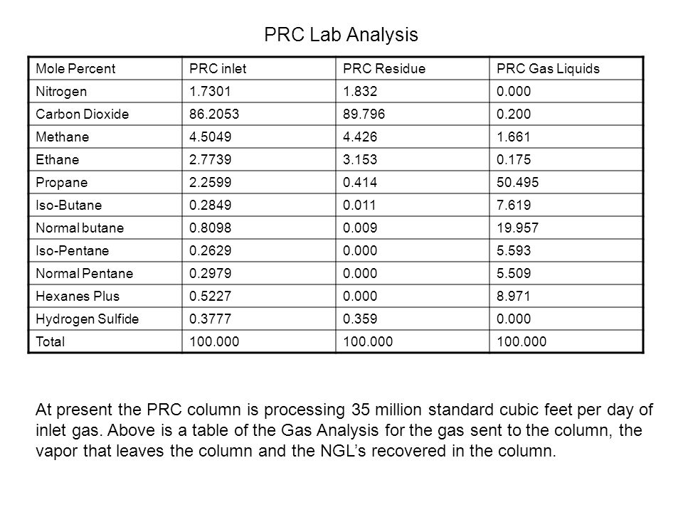 PRC Lab Analysis Mole Percent. PRC inlet. PRC Residue. PRC Gas Liquids. Nitrogen. 1.7301. 1.832.