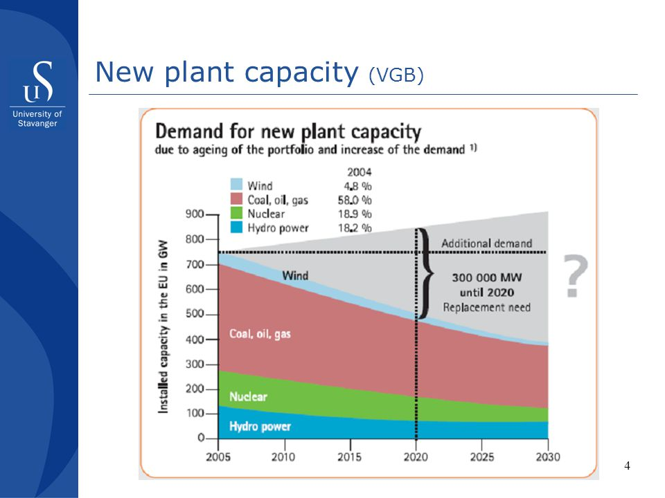 New plant capacity (VGB)