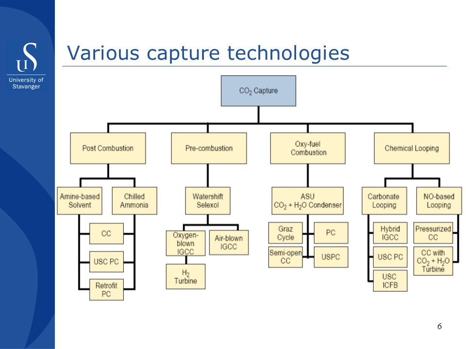 Various capture technologies