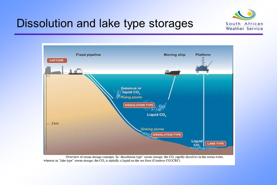 Dissolution and lake type storages