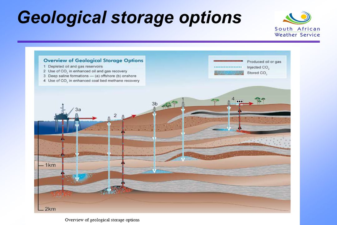 Geological storage options