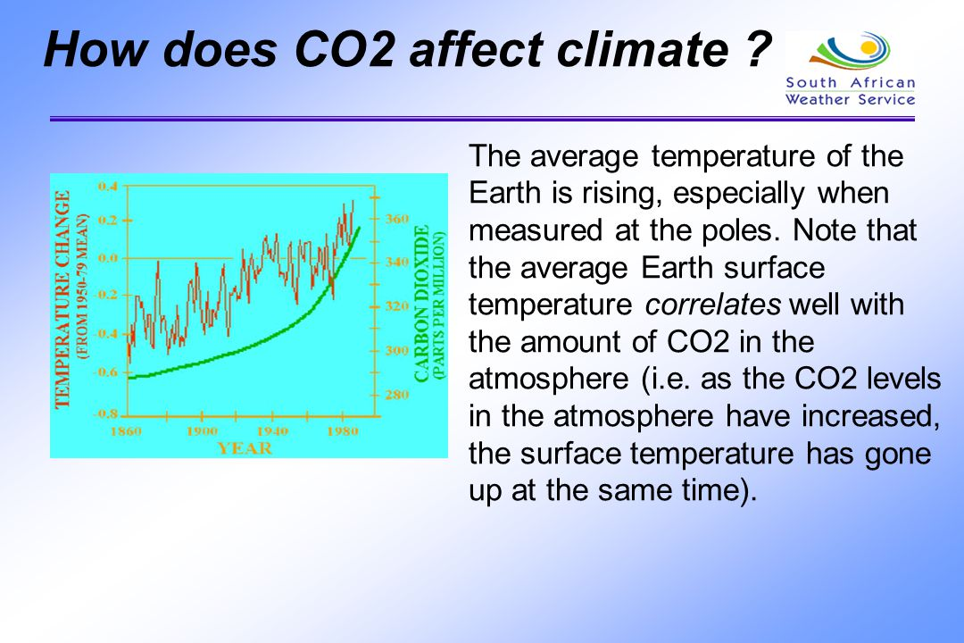 How does CO2 affect climate
