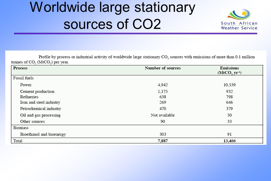 Worldwide large stationary sources of CO2