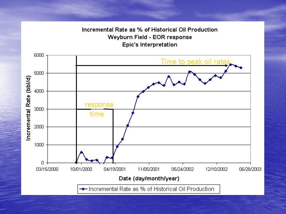 Time to peak oil rates response time