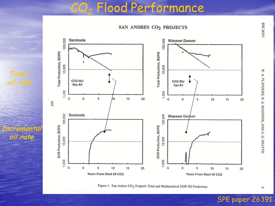 CO2 Flood Performance Total oil rate Incremental oil rate