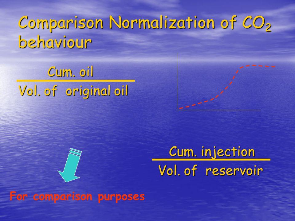 Comparison Normalization of CO2 behaviour