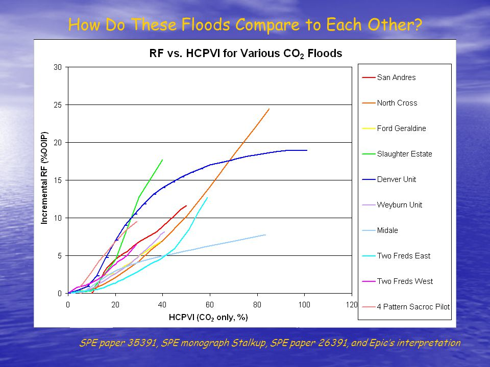 How Do These Floods Compare to Each Other