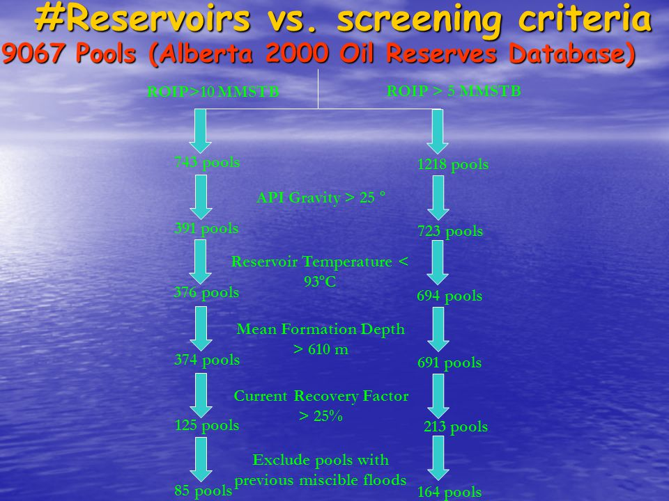 #Reservoirs vs. screening criteria