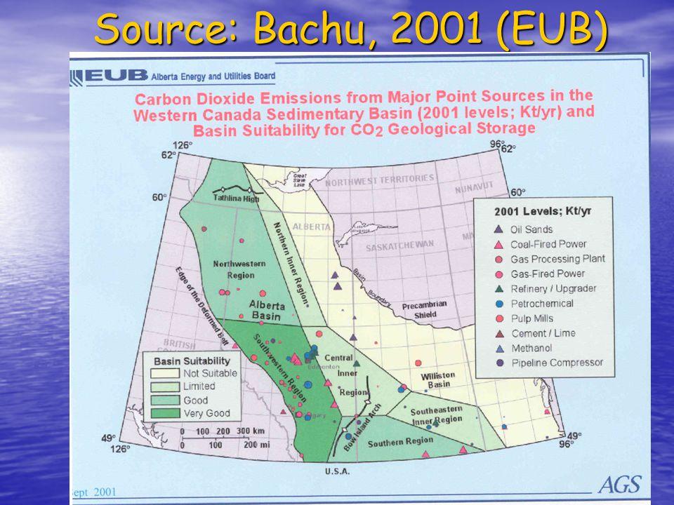 Source: Bachu, 2001 (EUB)