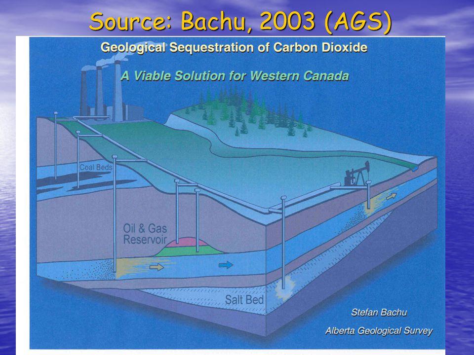 Source: Bachu, 2003 (AGS)