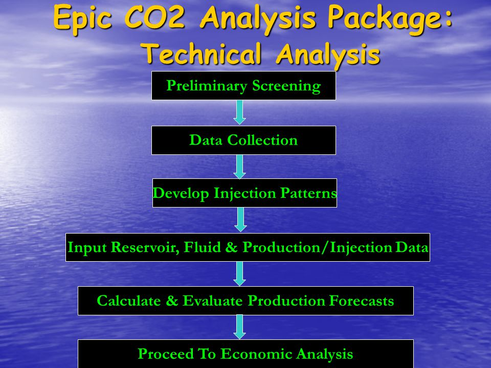 Epic CO2 Analysis Package: Technical Analysis