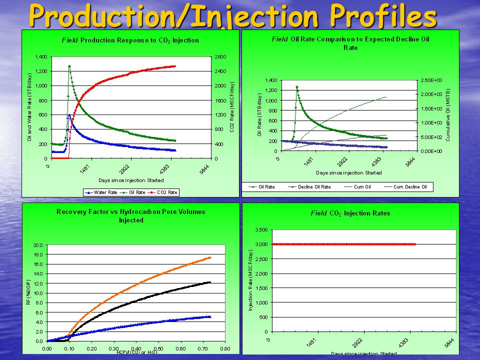 Production/Injection Profiles