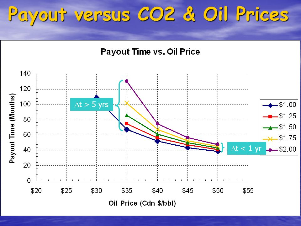 Payout versus CO2 & Oil Prices