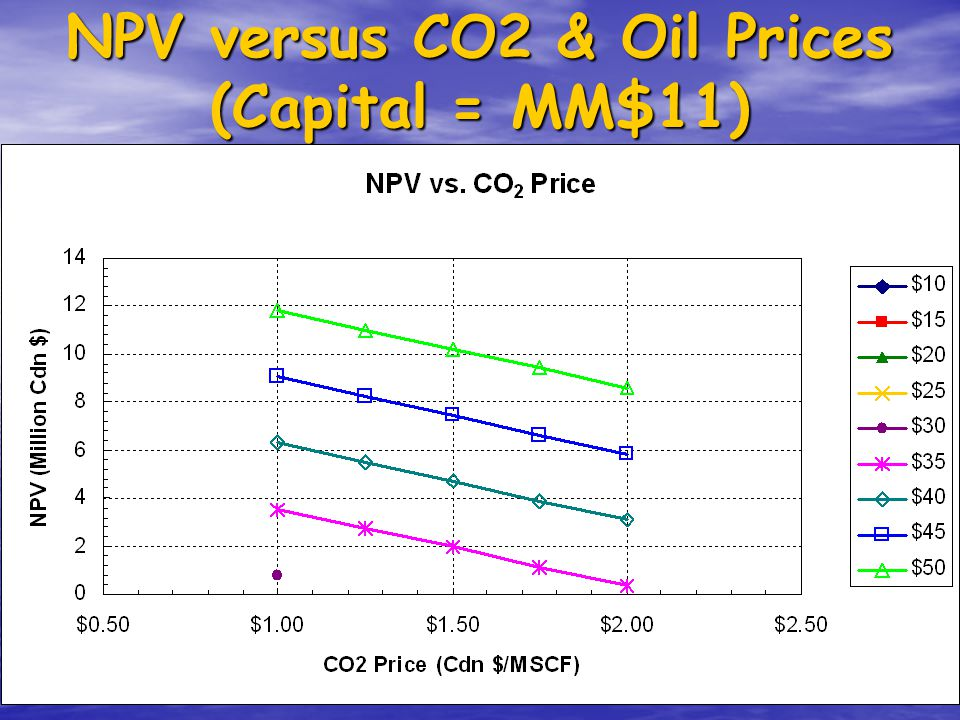 NPV versus CO2 & Oil Prices (Capital = MM$11)
