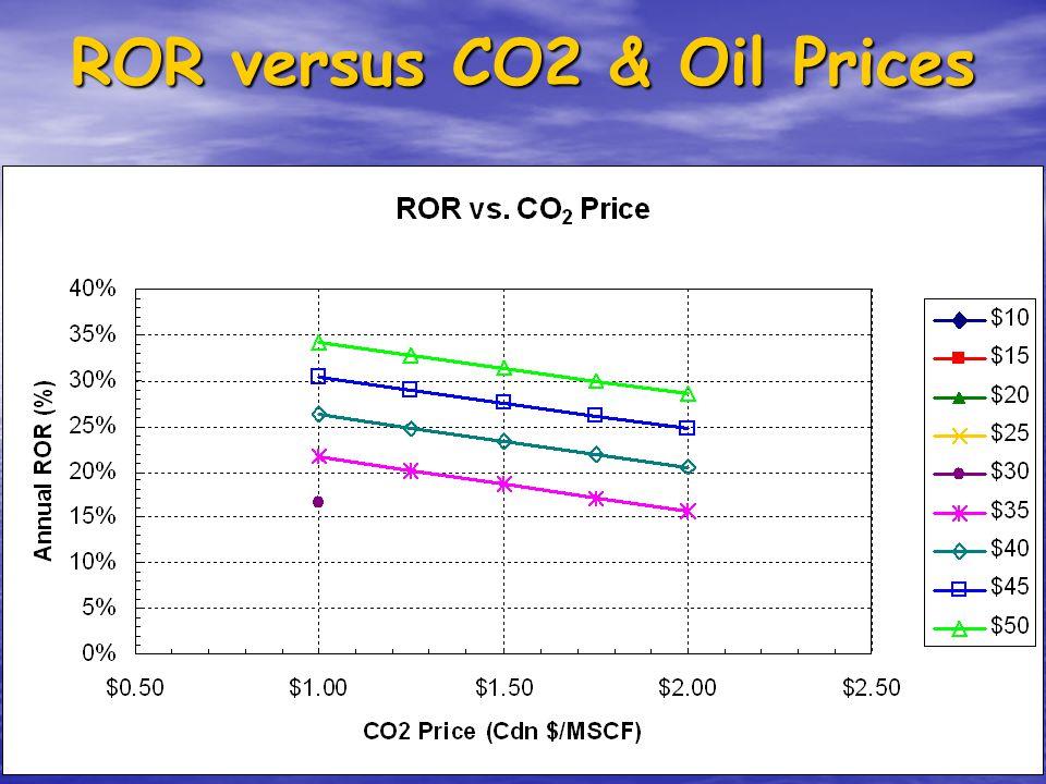 ROR versus CO2 & Oil Prices