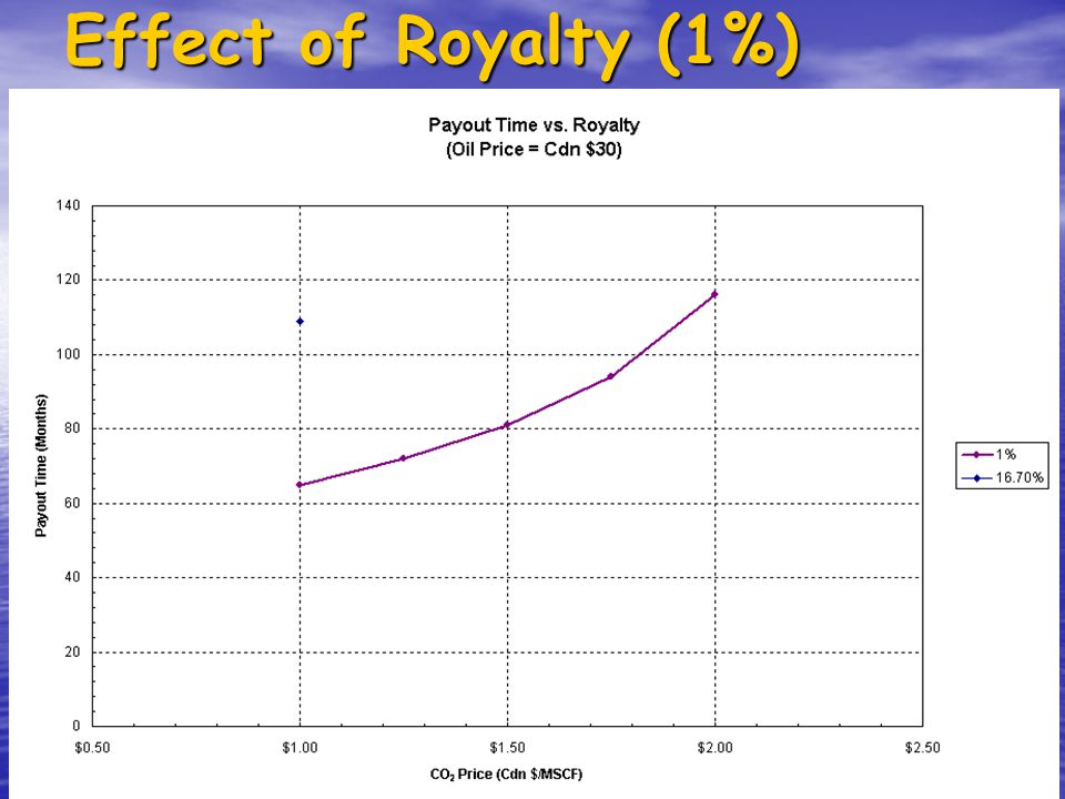 Effect of Royalty (1%)