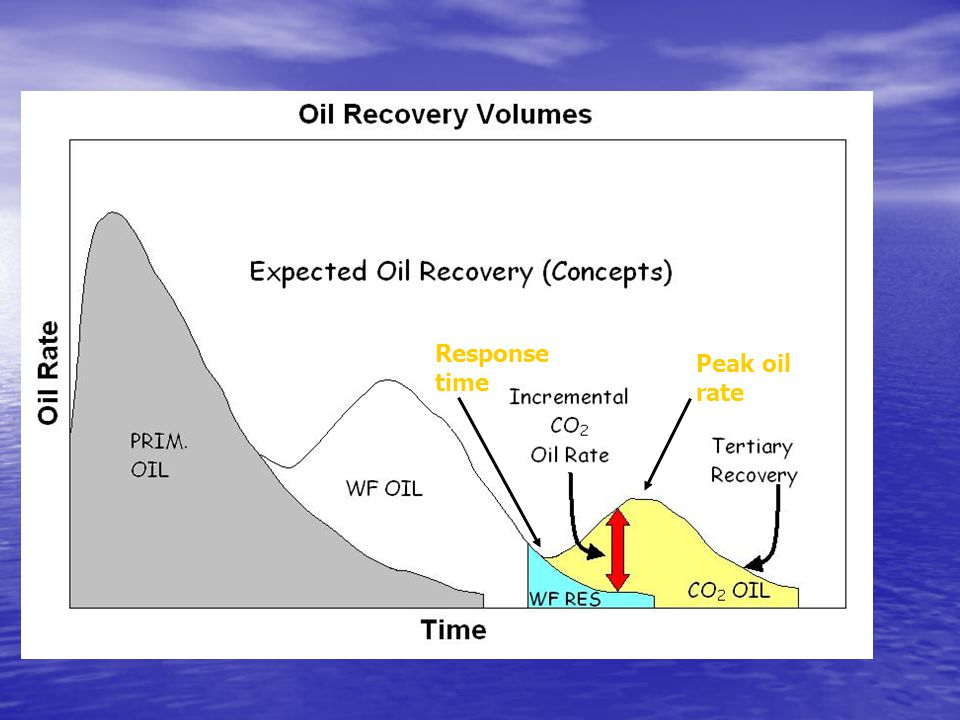 Response time Peak oil rate