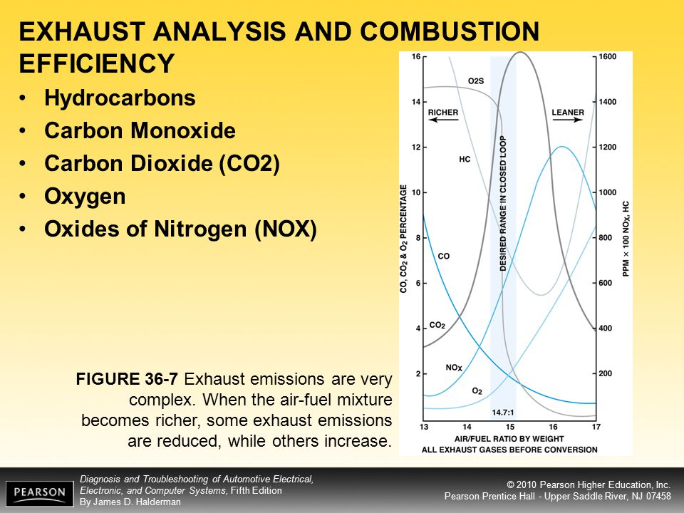 EXHAUST ANALYSIS AND COMBUSTION EFFICIENCY