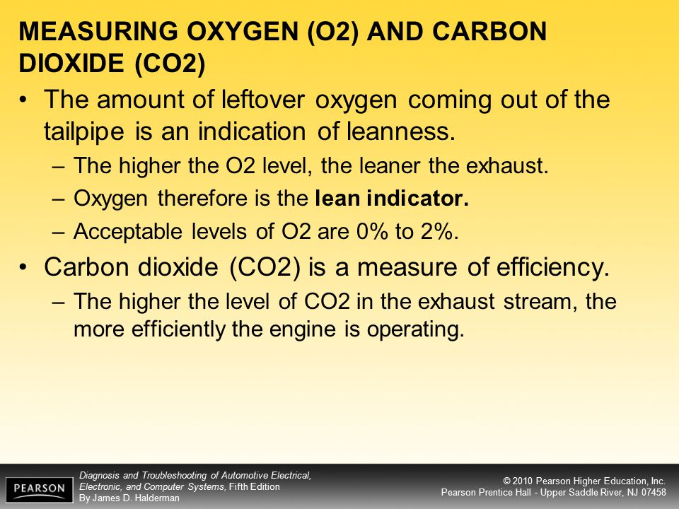MEASURING OXYGEN (O2) AND CARBON DIOXIDE (CO2)