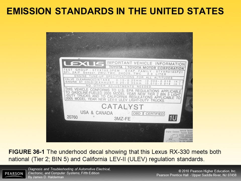 EMISSION STANDARDS IN THE UNITED STATES