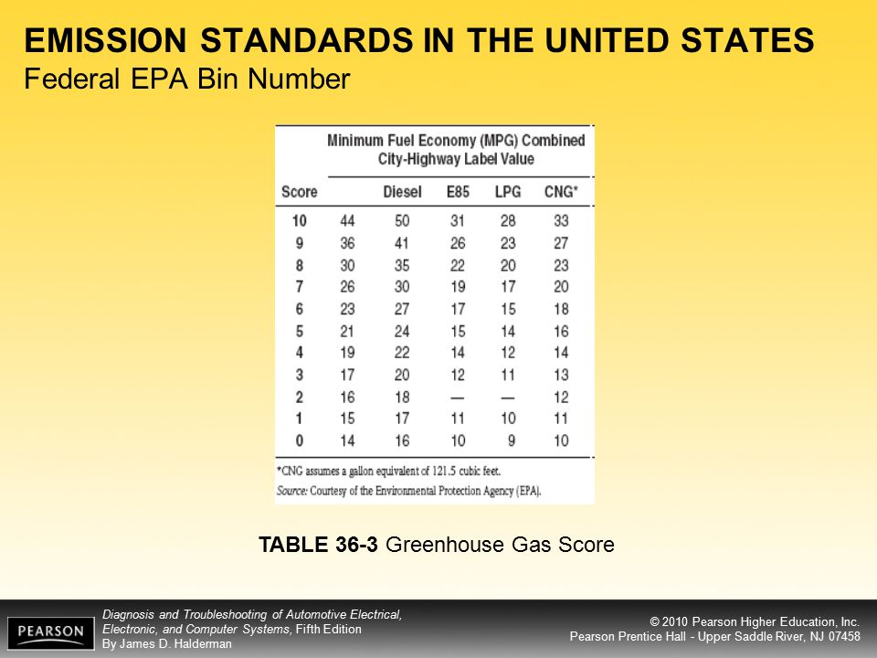 EMISSION STANDARDS IN THE UNITED STATES Federal EPA Bin Number