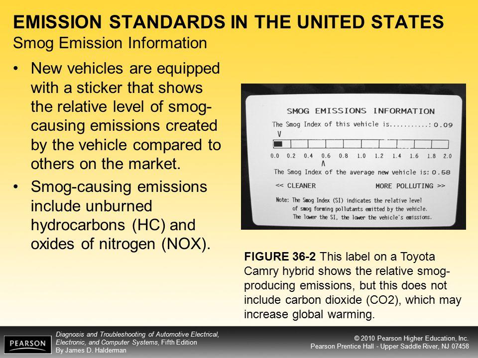 EMISSION STANDARDS IN THE UNITED STATES Smog Emission Information