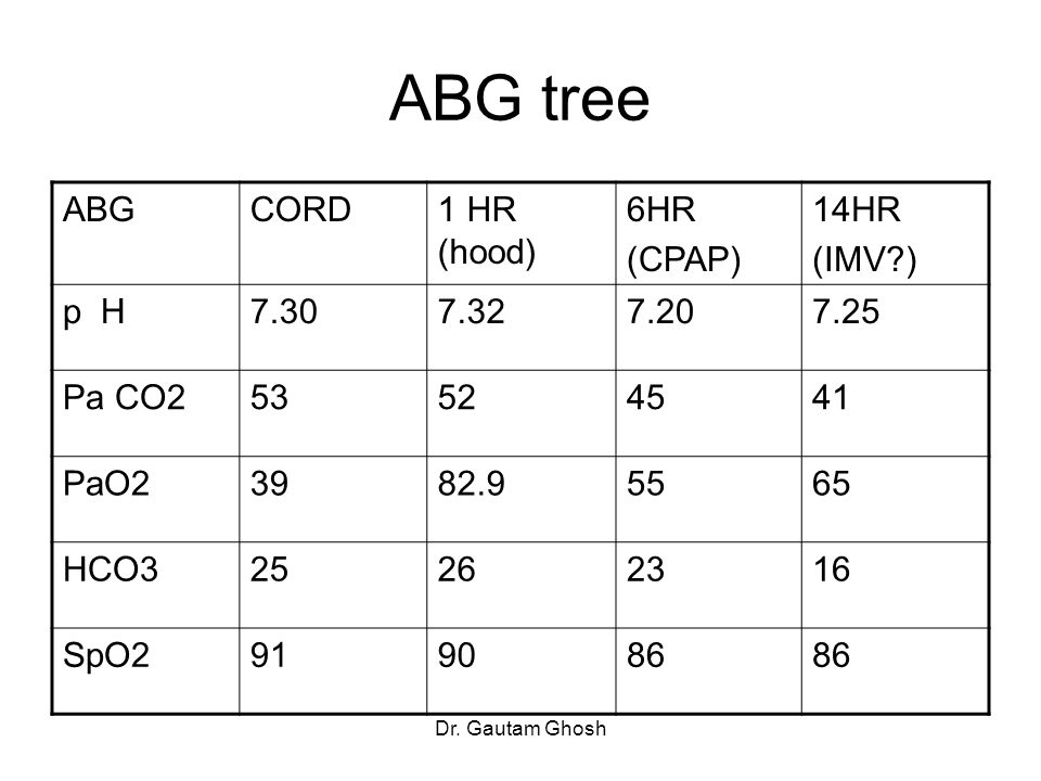 ABG tree ABG CORD 1 HR (hood) 6HR (CPAP) 14HR (IMV ) p H 7.30 7.32