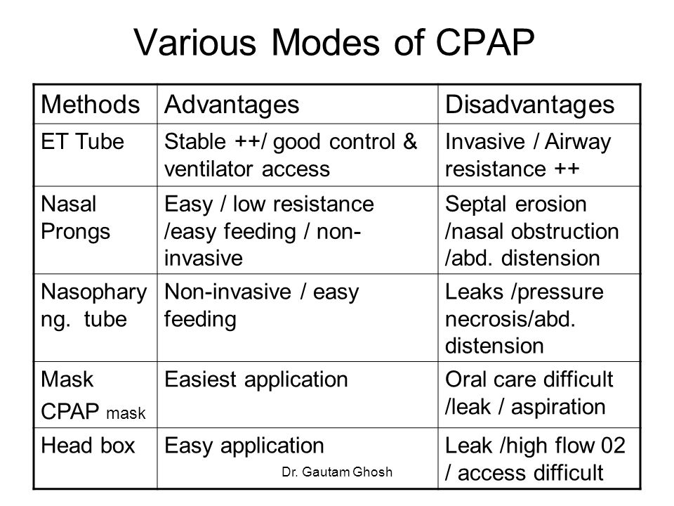 Various Modes of CPAP Methods Advantages Disadvantages ET Tube
