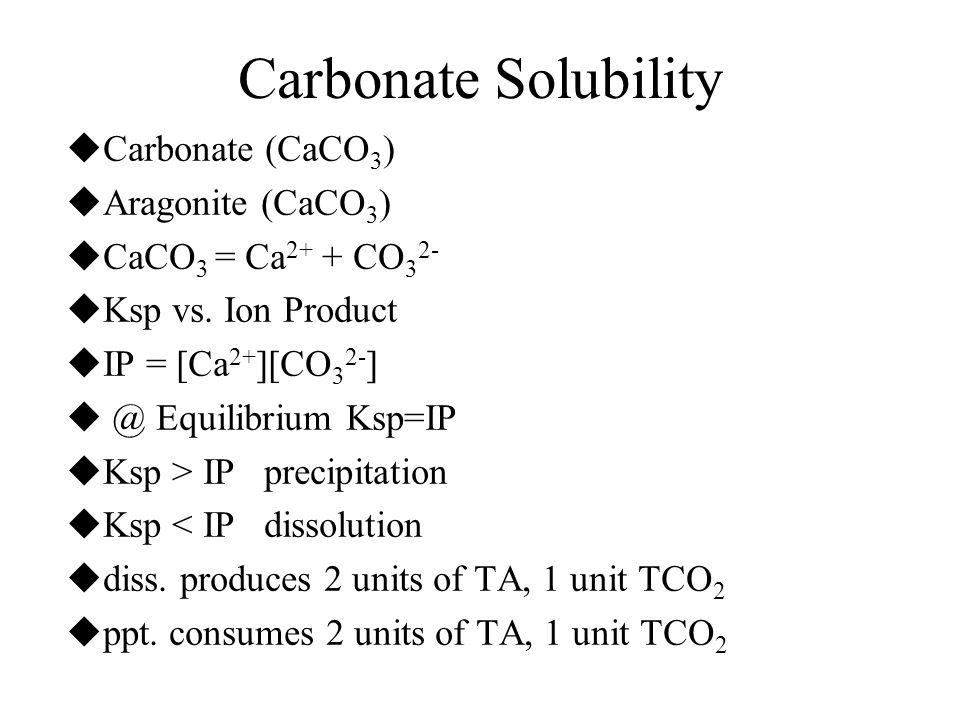 Carbonate Solubility Carbonate (CaCO3) Aragonite (CaCO3)