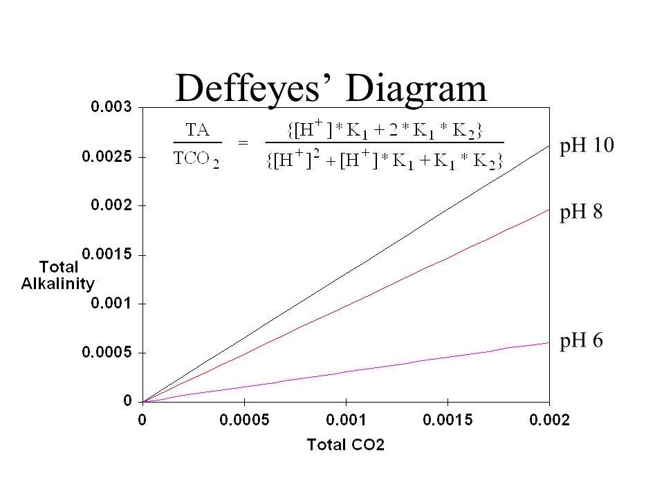 Deffeyes' Diagram pH 10 pH 8 pH 6