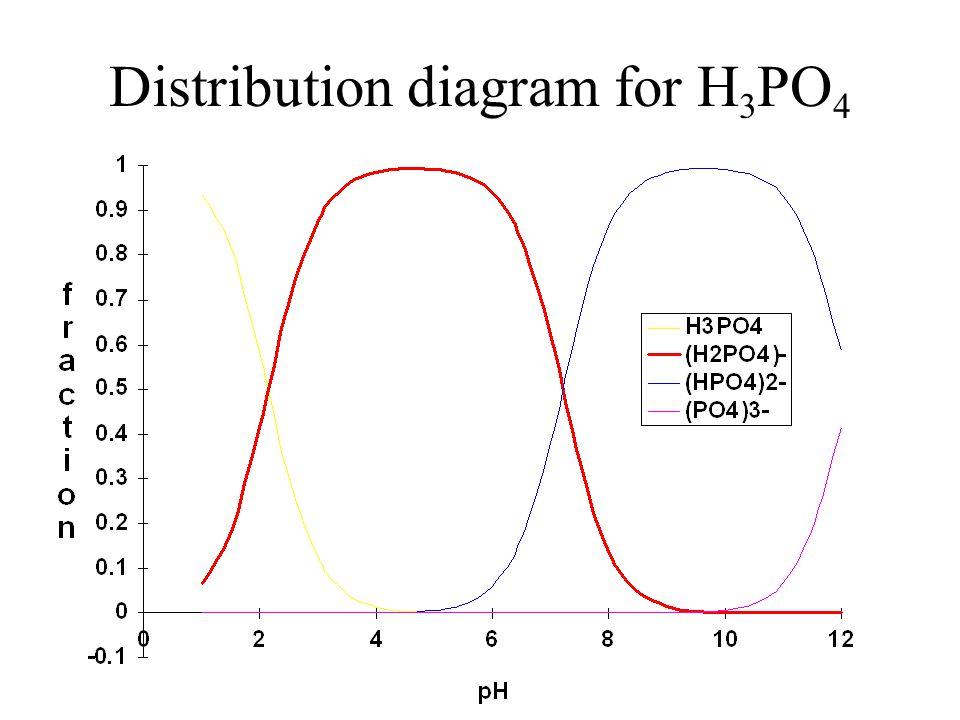 Distribution diagram for H3PO4