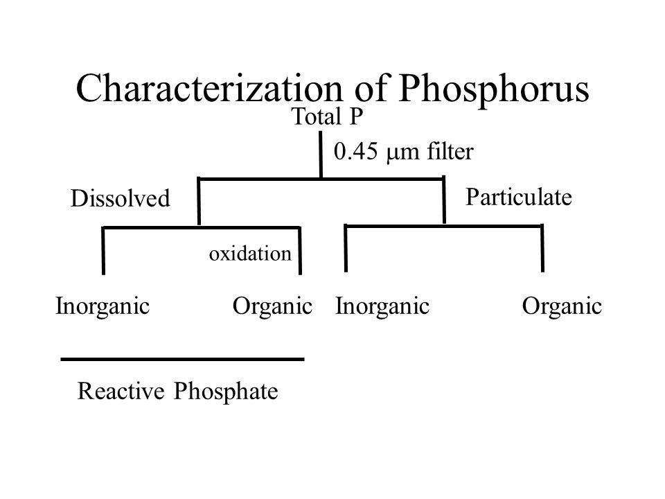 Characterization of Phosphorus