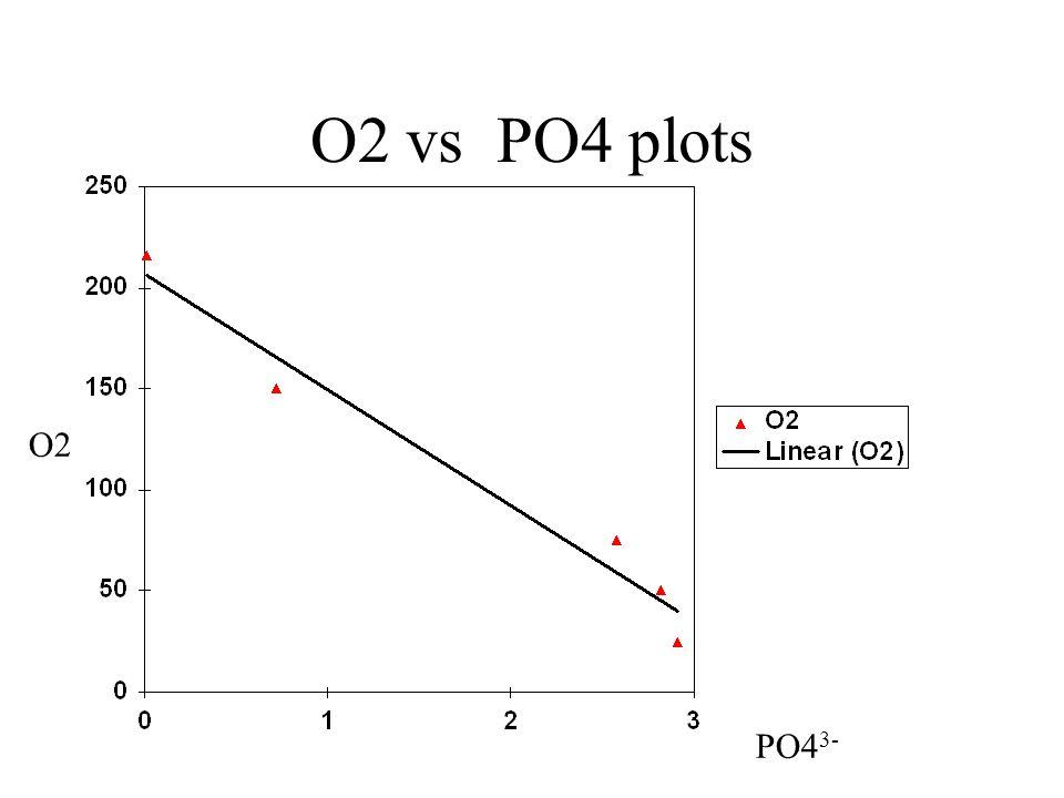 O2 vs PO4 plots O2 PO43-