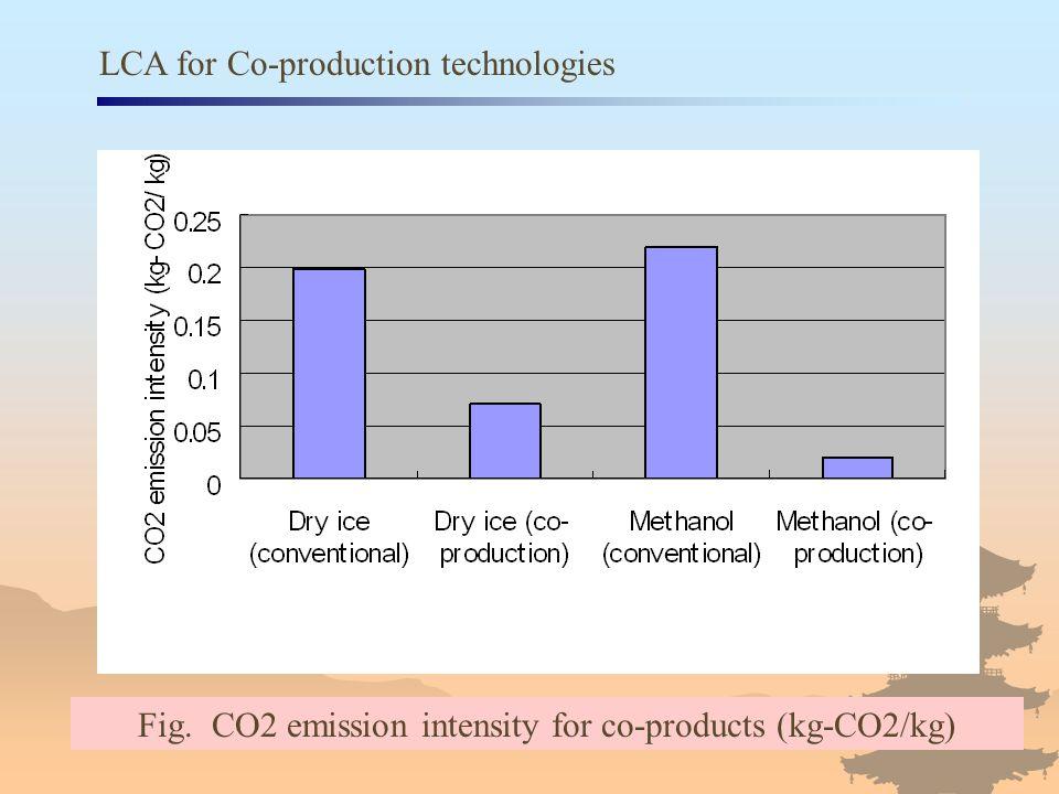 Fig. CO2 emission intensity for co-products (kg-CO2/kg)