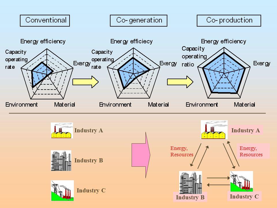 Industry A Industry A Industry B Industry C Industry B Industry C