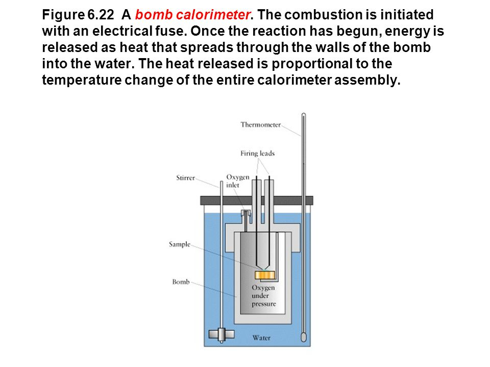 Figure 6. 22 A bomb calorimeter
