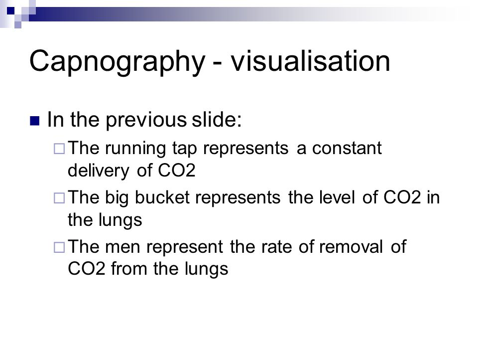 Capnography - visualisation