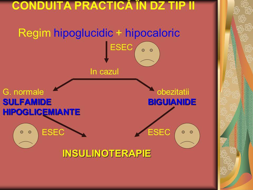 CONDUITA PRACTICĂ ÎN DZ TIP II Regim hipoglucidic + hipocaloric ESEC