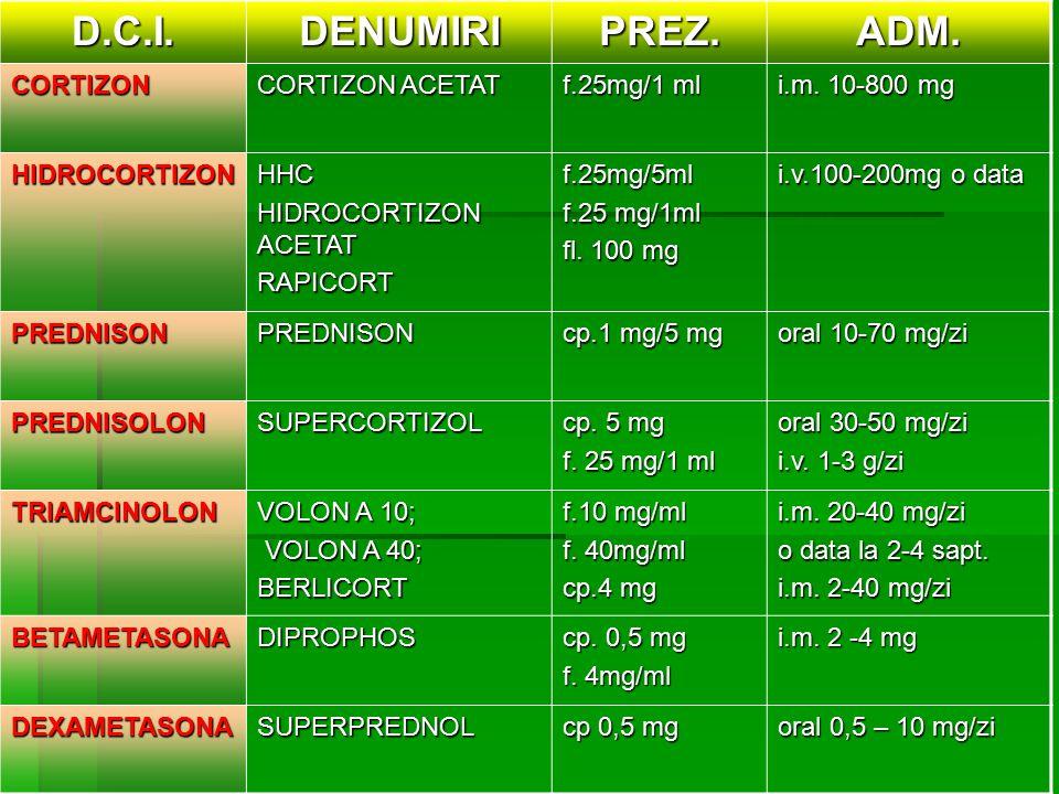 D.C.I. DENUMIRI PREZ. ADM. CORTIZON CORTIZON ACETAT f.25mg/1 ml